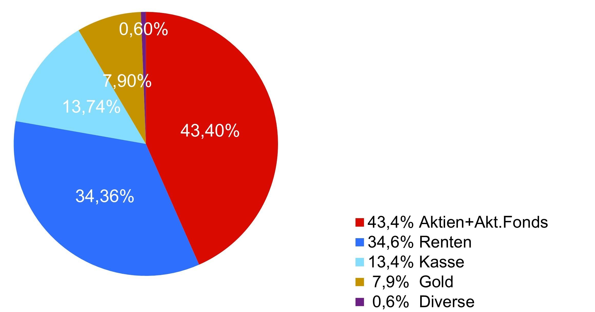 Aufteilung des Fondsvermögens
